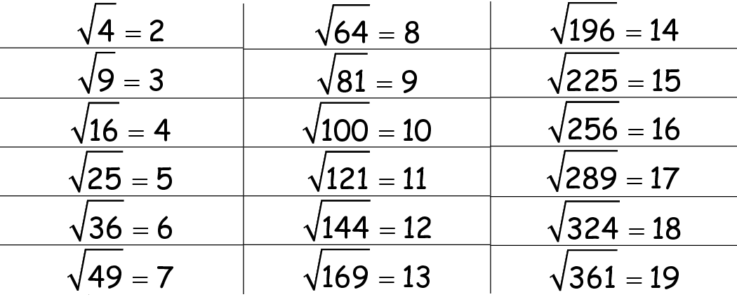 Square Roots Square Root Worksheet And Calculator What would be possible ones digits of the square root of each of the following numbers? square roots square root worksheet
